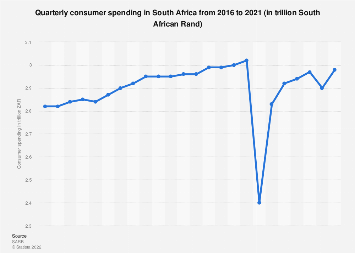 Consumer spending in South Africa 2016-2018, by quarter