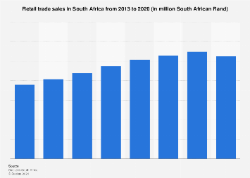 Total of retail trade sales in South Africa 2013-2018
