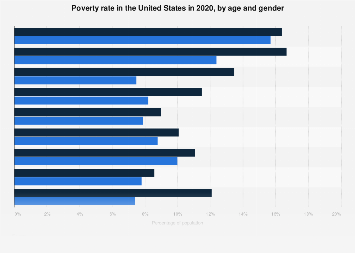 Poverty rate in the U.S. by age and gender in 2017