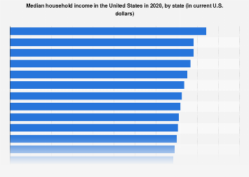 Median household income in the United States by state 2016