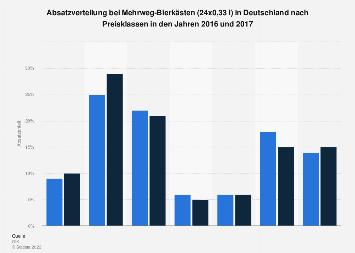 Preisklassen bei Mehrweg-Bierkästen (24x0,33 l) in Deutschland bis 2016