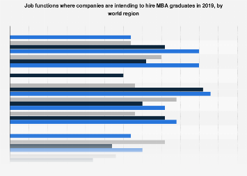 Positions available for MBA graduates in 2018, by world region and business area