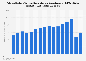 Economic contribution of travel and tourism to GDP worldwide 2006-2017