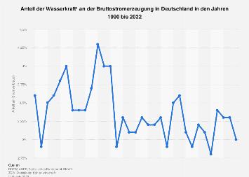 Wasserkraft - Anteil an der Stromerzeugung in Deutschland bis 2018