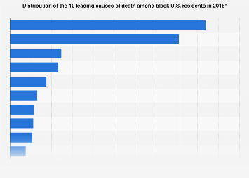 Leading causes of death among black U.S. residents in 2016