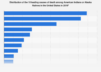 Leading causes of death among American Indians or Alaska Natives 2015