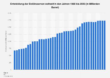 Erdölreserven weltweit bis 2017