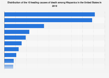 Leading causes of death among Hispanics in the U.S. 2016