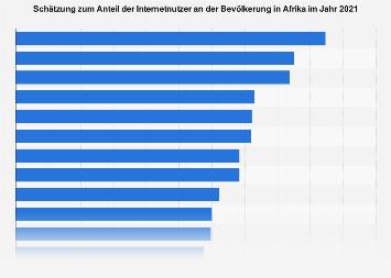 Schätzung zum Anteil der Internetnutzer in Afrika nach Ländern 2017