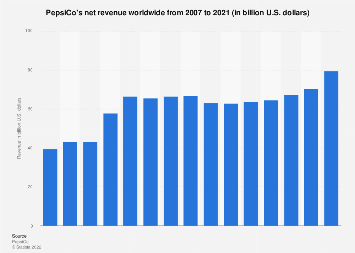 PepsiCo's net revenue worldwide 2007-2016