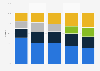 Smartphone apps processor market share worldwide 2014-2018