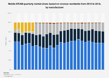 Manufacturers' market share global mobile DRAM market 2012-2017, by quarter