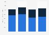 Average spending per student at U.S. public community colleges 2003-2013
