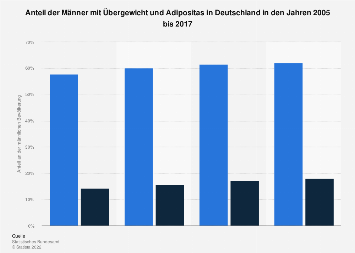 Entwicklung von Übergewicht und Adipositas unter Männern in Deutschland bis 2017