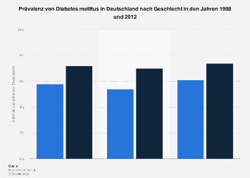 Prävalenz von Diabetes mellitus in Deutschland nach Geschlecht 1998 und 2012