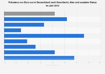 Prävalenz von Burn-out in Deutschland nach Geschlecht, Alter und sozialem Status 2012