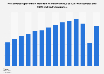 Print advertising revenue in India from 2009 to 2023