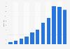 Revenue of BlueFocus 2009-2018