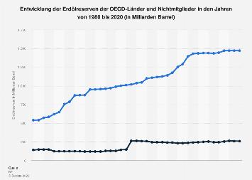 Erdölreserven in der OECD- und nicht-OECD-Welt bis 2018