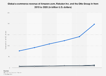 Global e-commerce revenue of Amazon, Otto Group and Rakuten 2018