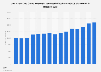 Umsatz der Otto Group weltweit bis 2019