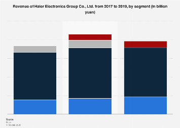 Revenue of Haier Electronics Group 2017, by segment