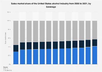 Market share of the U.S. alcohol industry by beverage 2000-2017