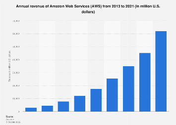Amazon Web Services: annual revenue 2013-2017