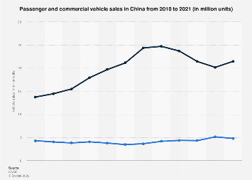 Vehicle sales in China 2008-2018