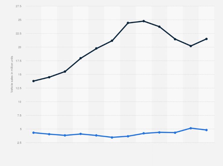 China Car Sales 2008 2018 Statista