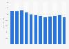 Anzahl der Führerscheinentziehungen in Deutschland bis 2016