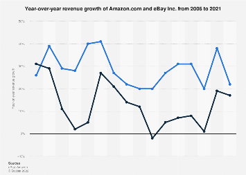 Year-over-year revenue growth of Amazon and eBay 2006-2018