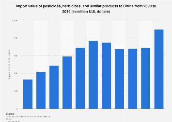 Import value of pesticides to China in 2016