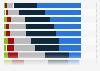 Umfrage zu den Erwartungen an Marken-Webseiten im Januar 2012