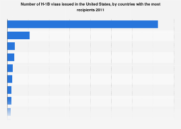 Number of H-1B visas issued in U.S., by countries with the most recipients 2011