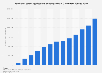 Patent applications of companies in China in 2016