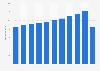 Umsatz in der Systemgastronomie bis 2016