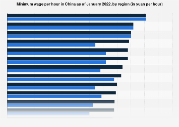 Minimum wage per hour in China 2018, by region