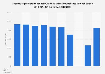Durchschnittliche Zuschauerzahl in der Basketball Bundesliga 2018/2019