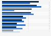 Umfrage zum Image und zur touristischen Wahrnehmung des Reiseziels Ostsee 2012