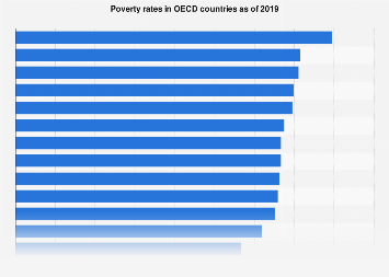 Poverty rates in OECD countries 2015