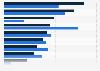 Umfrage zum Image und zur touristischen Wahrnehmung des Reiseziels Nordsee 2012