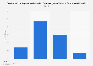Bereitschaft zur Organspende in Deutschland 2011