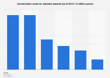 Construction costs for selected airports up to 2012