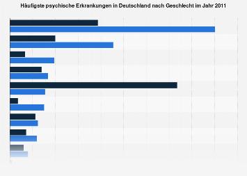 Störungen test kostenlos psychische LRS /