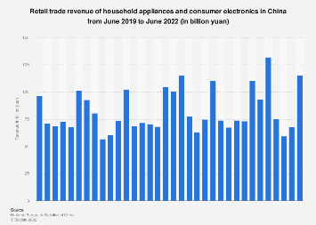 Retail sales of household appliances and consumer electronics China November 2017