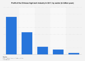 Profit of the Chinese high-tech industry in 2016, by sector