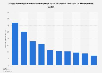 Größte Baumaschinenhersteller weltweit nach Absatz 2017