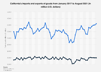 California's imports and exports of goods 2017-2018