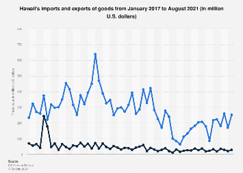 Hawaii's imports and exports of goods 2017-2019